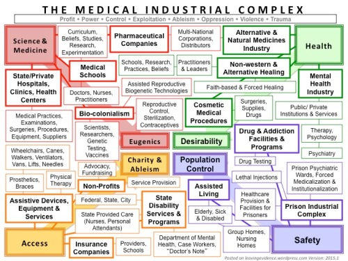"[The image shows a visual layout of the Medical Industrial Complex, which is written at the top in large letters. Just under it, there is a thin, long box that contains the words: Profit, Power, Control, Exploitation, Ableism, Oppression, Violence, Trauma. There are four main quadrants of many different small boxes with text in them, varying in sizes. Each quadrant is in a different color. The boxes are all connected to each other with bolded and thin lines, forming a web-like effect, filling the entire page. There are main categories and subcategories differentiated by bolded text. The boxes are organized according to the outline listed below. In the outer four corners are 4 large boxes with Bolded text. The top two on either side read ""Science and Medicine"" and ""Health"" and the bottom two on either side read, ""Access"" and ""Safety."" In the middle of all the little boxes, in the middle of the visual are four large boxes that correspond to the 4 outer large boxes. The top two read, ""Eugenics"" and ""Desirability"" and the bottom two read, ""Charity and Ableism"" and ""Population Control."" There are 4 large arrows behind the boxes that connect each outer corner large box to it respective middle large box. Science and Medicne is connected to Eugenics; Access is connected to Charity and Ableism; Safety is connected to Population Control; and Health is connected to Desirability. In the bottom right corner there is small grey lettering that reads, ""Posted on leavingevidence.wordpress.com Version: 2015.1]"
